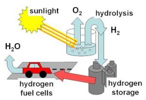 tenaga hidrogen