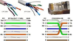 Urutan Straight dan Cross cable